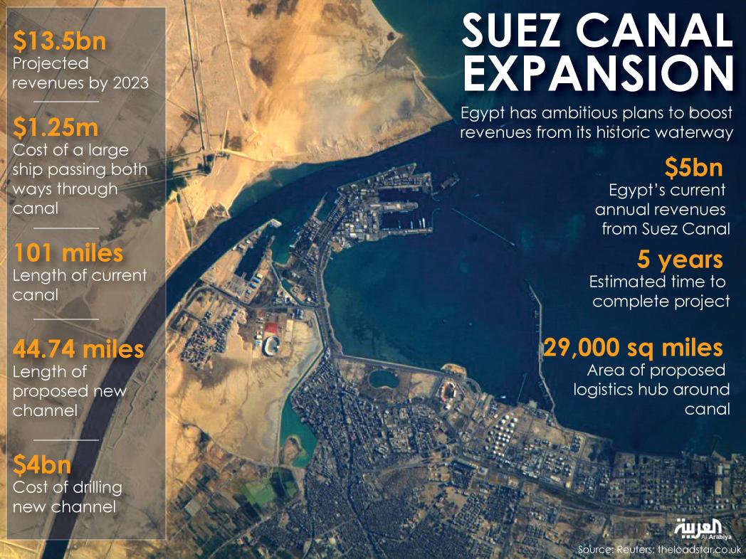 Новият Суецки канал